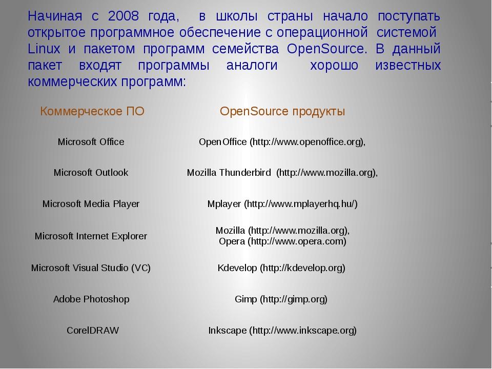 Начиная с 2008 года, в школы страны начало поступать открытое программное обе...