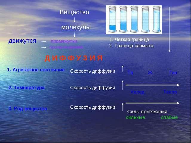 Вещество молекулы движутся промежутки проникновение 1. Четкая граница 2. Гран...