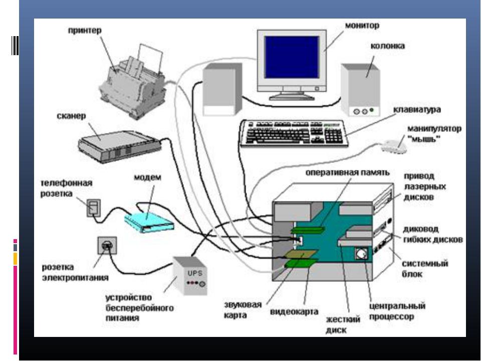 Картинки компьютер и его составляющие