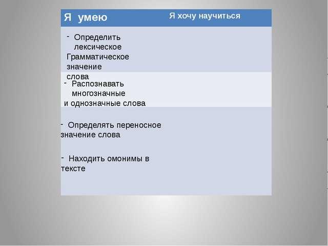 Подведем итоги Определить лексическое Грамматическое значение слова Распознав...