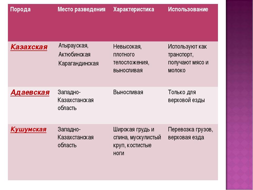 ПородаМесто разведенияХарактеристикаИспользование КазахскаяАтырауская, Ак...