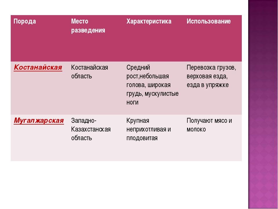 ПородаМесто разведенияХарактеристикаИспользование КостанайскаяКостанайска...