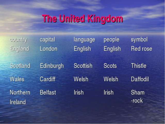 The United Kingdom countrycapitallanguagepeoplesymbol EnglandLondonEngl...