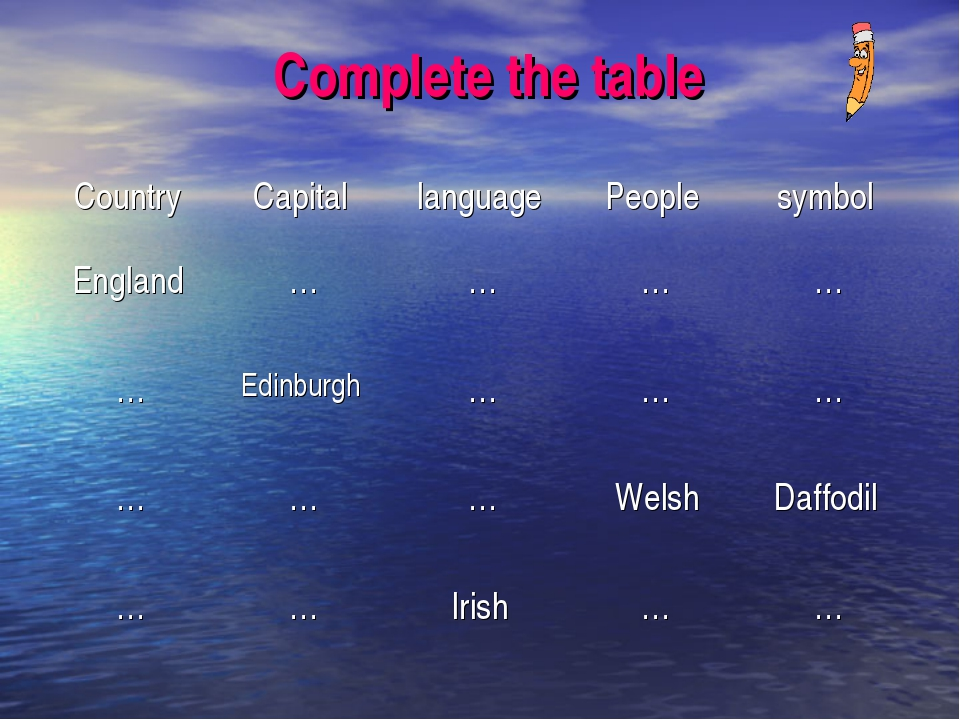 Complete the table CountryCapitallanguagePeoplesymbol England … …  …...