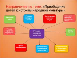 Направление по теме: «Приобщение детей к истокам народной культуры» Русская н