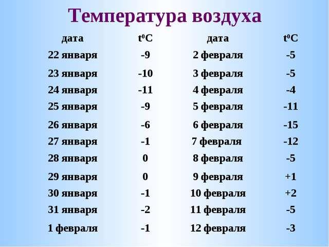 Температура воздуха датаt0Cдатаt0C 22 января-92 февраля-5 23 января-10...