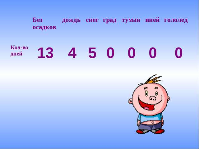 Без осадковдождьснегградтуманинейгололед Кол-во дней13450000