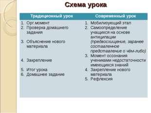 Схема урока Традиционный урокСовременный урок Орг.момент Проверка домашнего