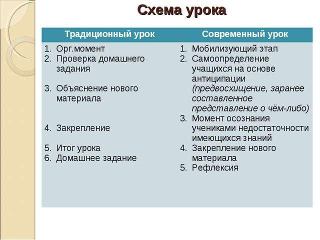 Схема урока Традиционный урокСовременный урок Орг.момент Проверка домашнего...