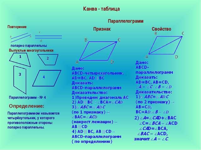 Канва - таблица попарно параллельны Выпуклые многоугольники Параллелограмм -...