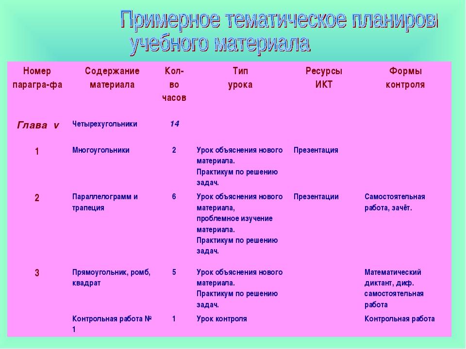 Номер парагра-фаСодержание материалаКол-во часовТип урокаРесурсы ИКТФорм...
