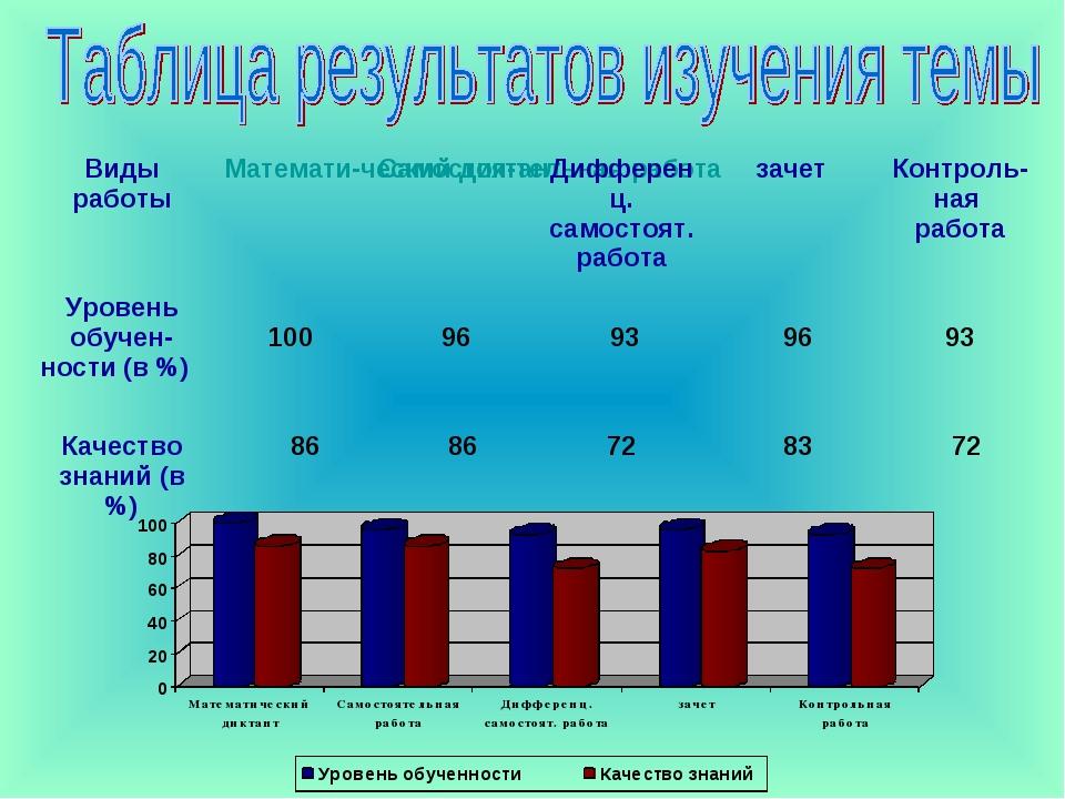 Виды работыМатемати-ческий диктантСамостоя-тельная работаДифференц. самост...