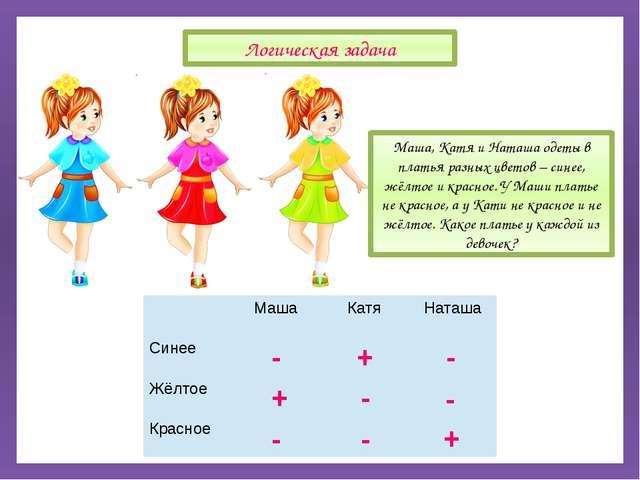 Маша, Катя и Наташа одеты в платья разных цветов – синее, жёлтое и красное....