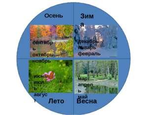 Зима декабрь январь февраль Весна март апрель май Лето июнь июль август Осен