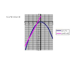 – х ^2 = 4 х + 3