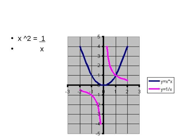 х ^2 = 1 х