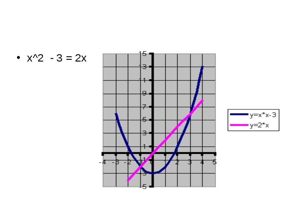 х^2 - 3 = 2х
