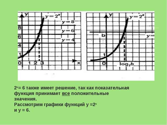 2х= 6 также имеет решение, так как показательная функция принимаетвсеположи...