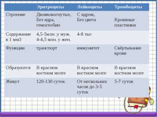Эритроциты Лейкоциты Тромбоциты Строение Двояковогнутые, Без ядра, гемоглоби