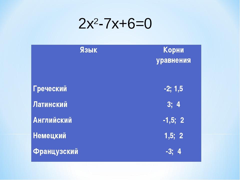 2x2-7x+6=0 ЯзыкКорни уравнения Греческий -2; 1,5 Латинский 3; 4 Английский...