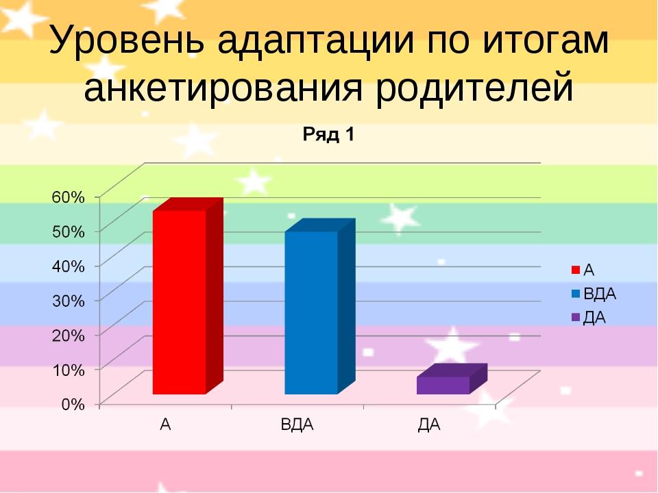 Уровень адаптации по итогам анкетирования родителей