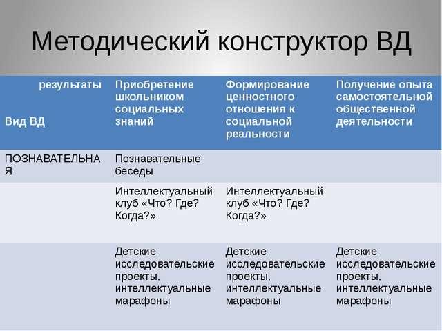 Методический конструктор ВД результаты Вид ВД Приобретение школьником социаль...