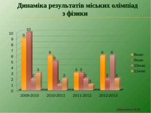 Динаміка результатів міських олімпіад з фізики
