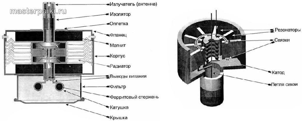 Ремонт микроволновый печей своими руками