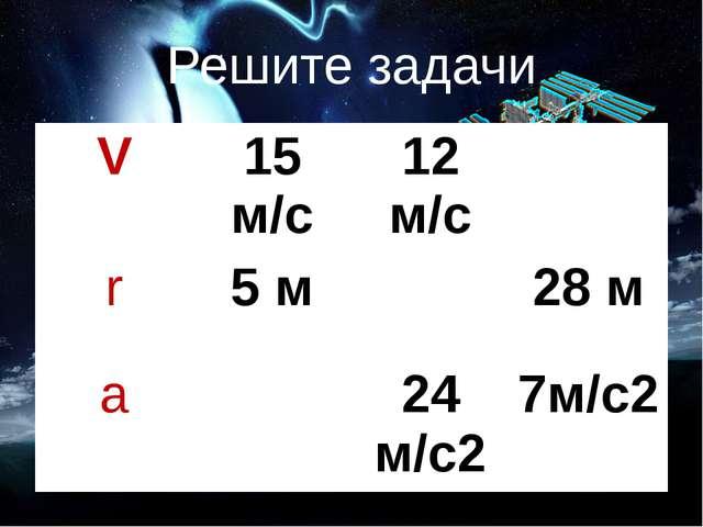 Решите задачи V 15 м/с 12 м/с r 5 м 28 м a 24 м/с2 7м/с2