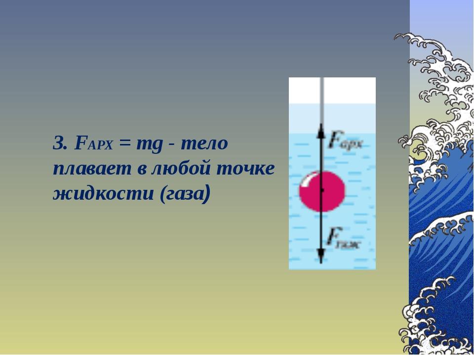 3. FАРХ = mg - тело плавает в любой точке жидкости (газа)