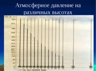 Атмосферное давление на различных высотах