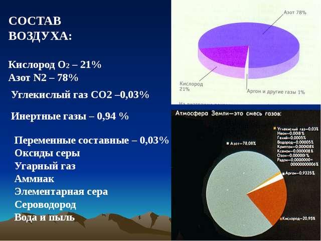 СОСТАВ ВОЗДУХА: Кислород О2 – 21% Азот N2 – 78% Углекислый газ СО2 –0,03% Ин...