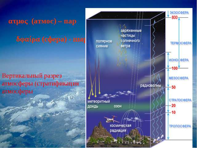 ατμος (атмос) – пар δφαίρα (сфера) - шар Вертикальный разрез атмосферы (страт...