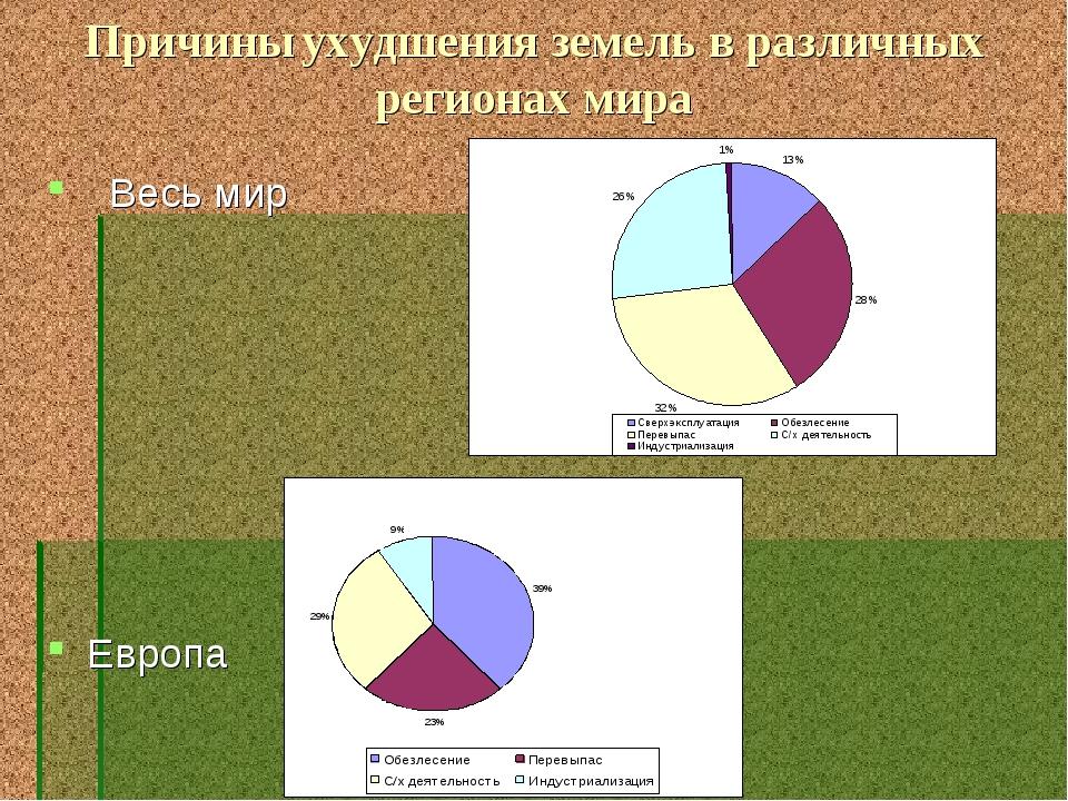 Причины ухудшения земель в различных регионах мира Весь мир Европа