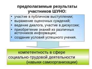 предполагаемые результаты участников ШУНО: участие в публичном выступлении; в