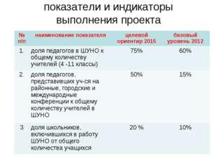 показатели и индикаторы выполнения проекта № п/пнаименование показателяцеле