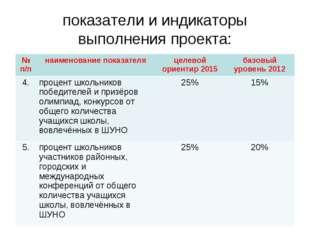 показатели и индикаторы выполнения проекта: № п/пнаименование показателяцел