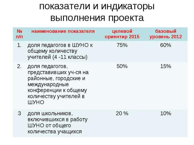 показатели и индикаторы выполнения проекта № п/пнаименование показателяцеле...