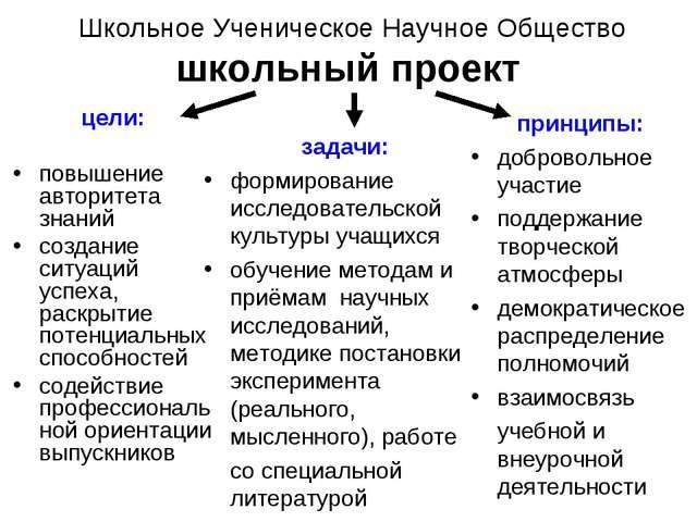Школьное Ученическое Научное Общество школьный проект цели: повышение автори...