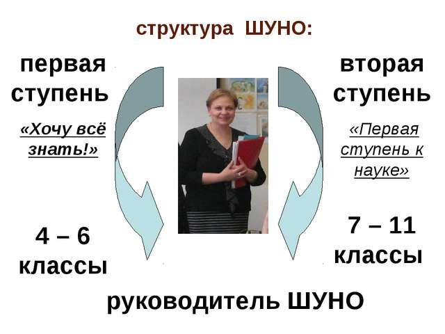 структура ШУНО: первая ступень «Хочу всё знать!» 4 – 6 классы вторая ступень...