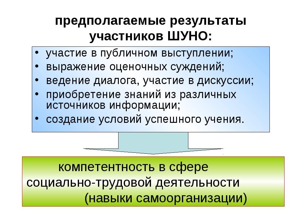 предполагаемые результаты участников ШУНО: участие в публичном выступлении; в...