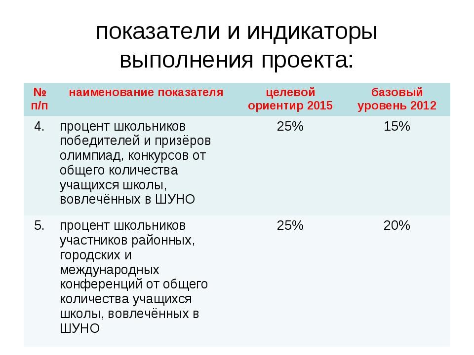 показатели и индикаторы выполнения проекта: № п/пнаименование показателяцел...
