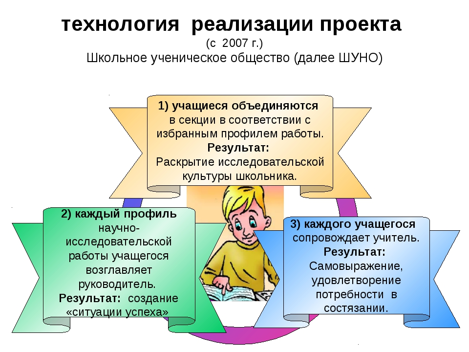 3) каждого учащегося сопровождает учитель. Результат: Самовыражение, удовлетв...