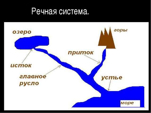 Речная система.