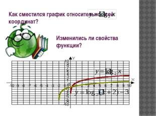 Как сместился график относительно осей координат? Изменились ли свойства функ