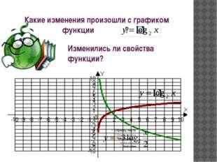 Какие изменения произошли с графиком функции ? Изменились ли свойства функции?