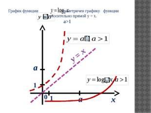 График функции симметричен графику функции относительно прямой y = x. а>1 x 0