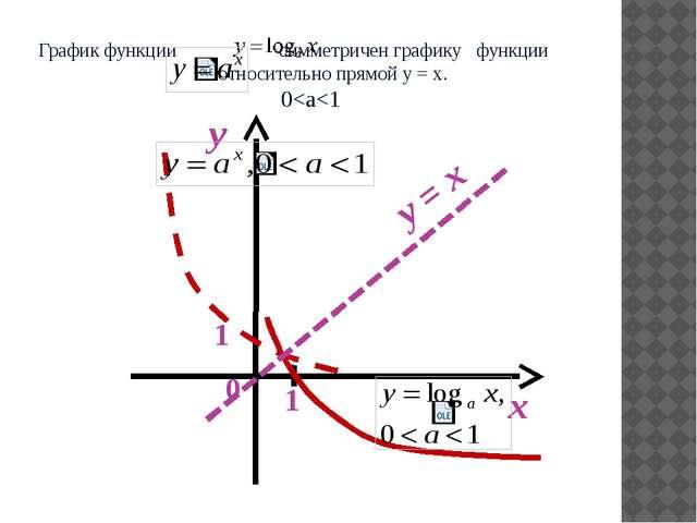 График функции симметричен графику функции относительно прямой y = x. 0