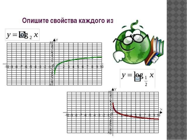Опишите свойства каждого из графиков