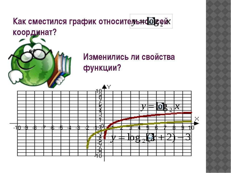 Как сместился график относительно осей координат? Изменились ли свойства функ...